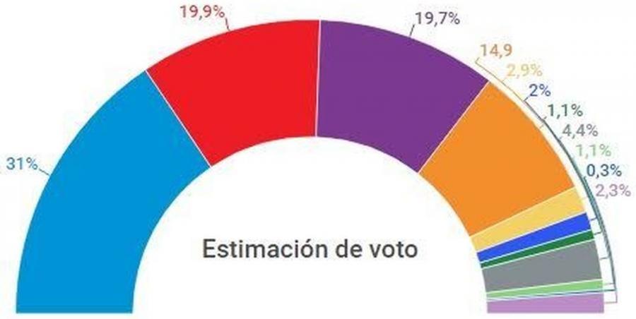 Actualidad Noticias CIS: El PP volvería a ganar las elecciones a pesar de la corrupción