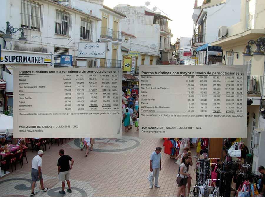 Torremolinos Torremolinos 254.084 pernoctaciones menos en lo que va de año en Torremolinos