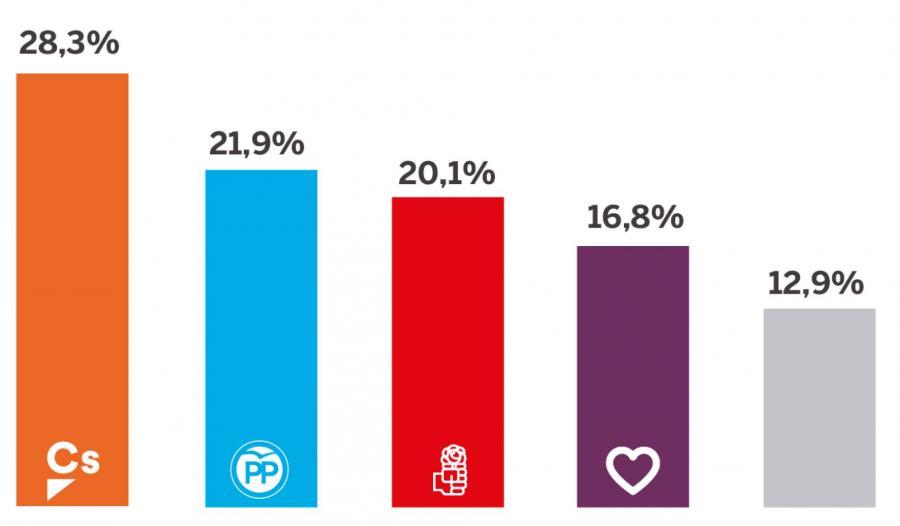 Actualidad Noticias Ciudadanos deja atrás al PP y al PSOE y se afianza como fuerza más votada