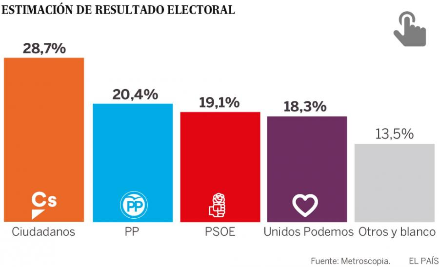 Actualidad Noticias Podemos es el único partido que sube y pisa los talones al PSOE
