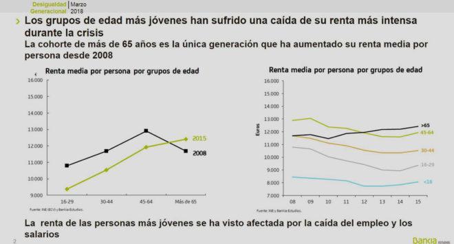 Tercera Edad Tercera Edad Los jubilados mejoran su renta un 10% desde la crisis y los trabajadores la empeoran hasta un 28%