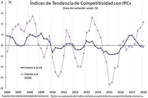 Actualidad Noticias España mejora su competitividad precio frente a la UE en el primer trimestre de 2018