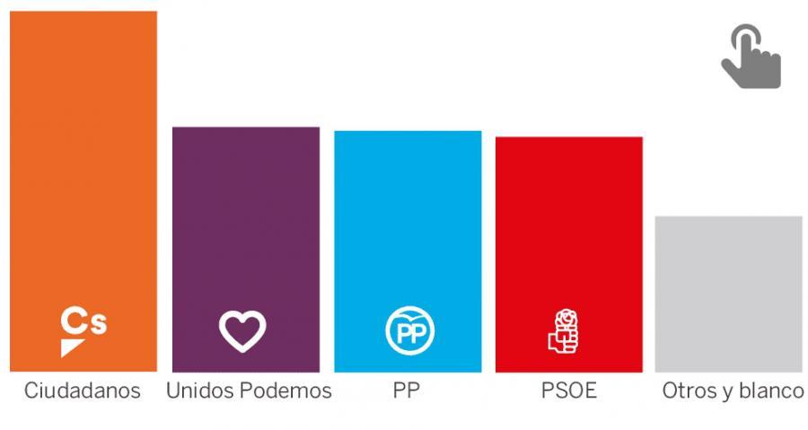 Actualidad Noticias Caída histórica de PP y PSOE debido al auge de los nuevos partidos