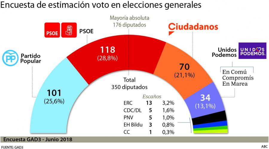 Actualidad Noticias El PSOE sube a la primera posición y el PP se distancia de Ciudadanos