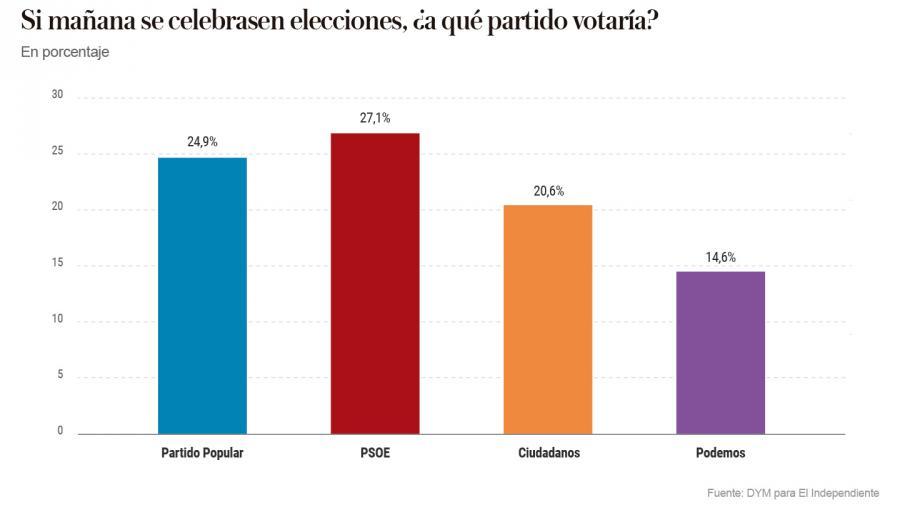 Actualidad Noticias El PSOE hunde a Podemos y ganaría las elecciones con un bipartidismo reforzado