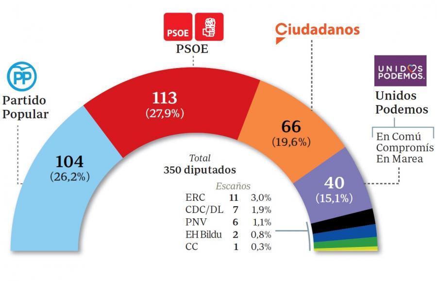 Actualidad Noticias El PP se recupera y Sánchez pierde 5 escaños tras casi dos meses en Moncloa