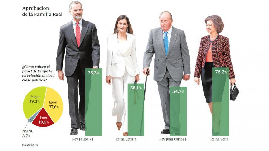 Actualidad Noticias El Rey logra la mejor valoración de la Monarquía desde su restauración