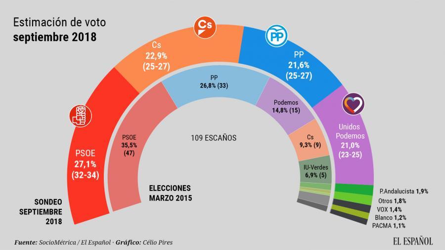 Actualidad Noticias El PSOE sigue cayendo en Andalucía mientras Cs, PP y Podemos luchan por el segundo puesto