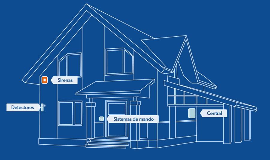Actualidad Noticias Cinco consejos para proteger tu hogar durante las vacaciones