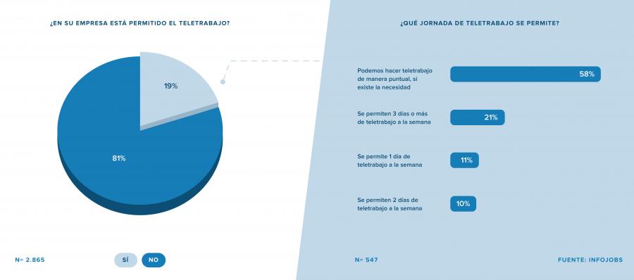 Empleo Empleo Solo 2 de cada 10 trabajadores tiene permitido teletrabajar en España