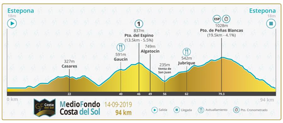 Deportes Deportes Estepona celebra mañana la 'Gran Fondo Costa del Sol' que contará con un millar de ciclistas y con la Campeona de España de BTT, Natalia Fisher