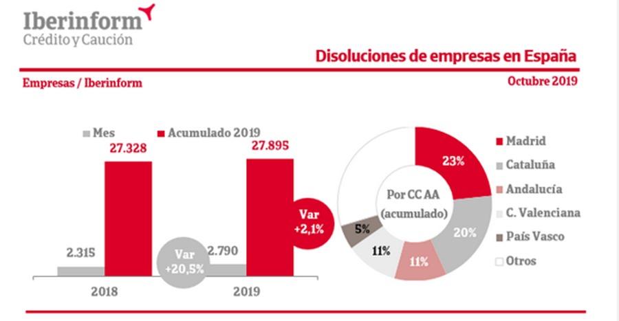 Economia Economia La disolución de empresas en España aumenta un 2,1% en los diez primeros meses de 2019