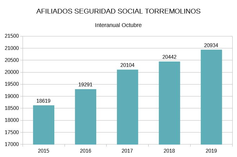 Torremolinos Torremolinos Torremolinos despide octubre con 492 afiliados más a la Seguridad Social  que en 2018