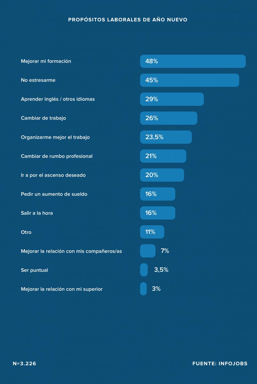 Empleo Empleo 1 de cada 4 españoles ocupados tiene como propósito de año nuevo cambiar de empleo
