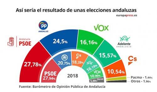 Andalucía Andalucía La suma de PP-A, Vox y Cs volvería a superar al bloque de izquierdas si hubiera elecciones en Andalucía, según el Centra