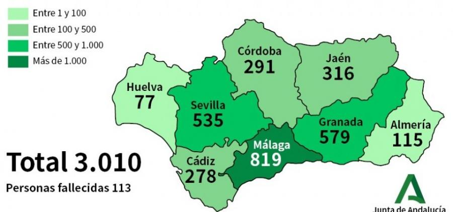 Andalucía Andalucía Andalucía alcanza los 3.010 contagiados, un 22% más en 24 horas, y suma 113 fallecidos, 26 más por Coronavirus