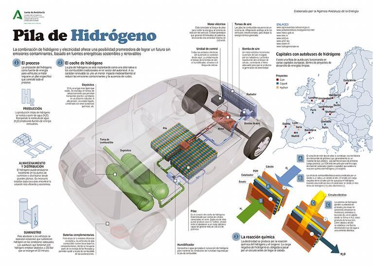 Ecologia Ecologia ¿Te imaginas tu vehículo circulando con hidrógeno?